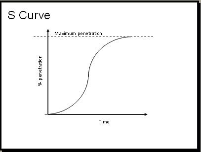 s-curve